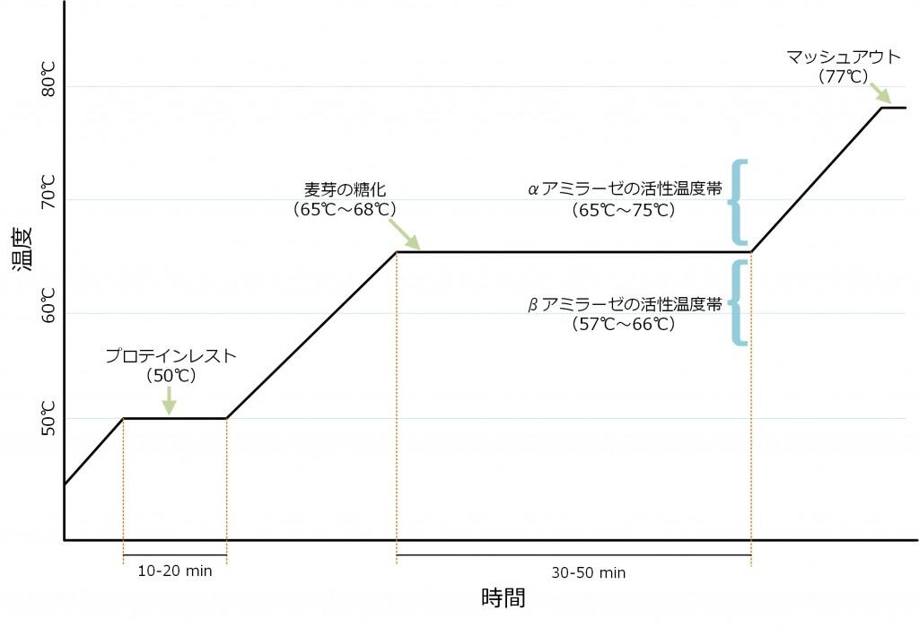 マッシング温度表3